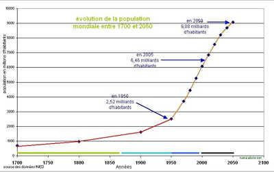 Évolution de la population mondiale (ONU)
